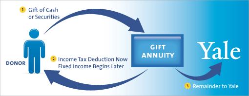 Deferred Gift Annuity